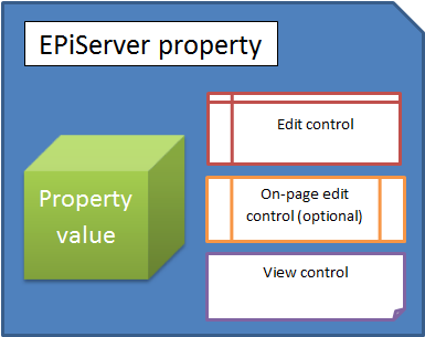Schematic of an EPiServer property