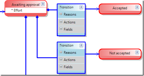 Modifying transition links